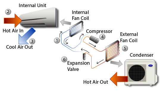 swimming pool water flow diagram one way light switch wiring air conditioning vs evaporative cooling