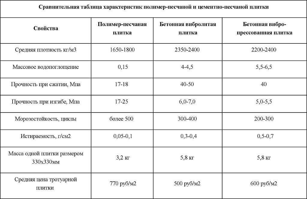 Caratteristiche comparative della piastrella