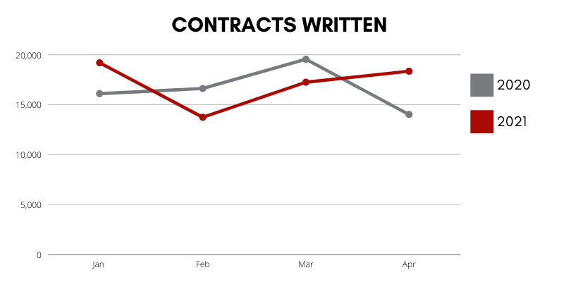 Market Update Contracts