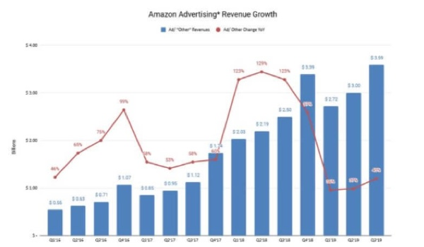 Amazon ad revenue tops $3.5 billion in third quarter, expecting strong holiday season