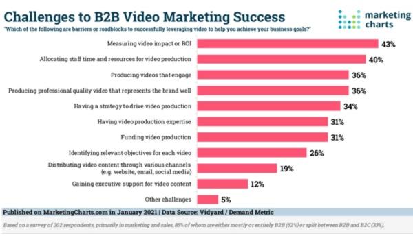 B2B Marketing News: Top B2B Video Marketing Challenges, Google Axing Teasers, Changing B2B ABM Objectives, & LinkedIn's Strong Revenue Growth