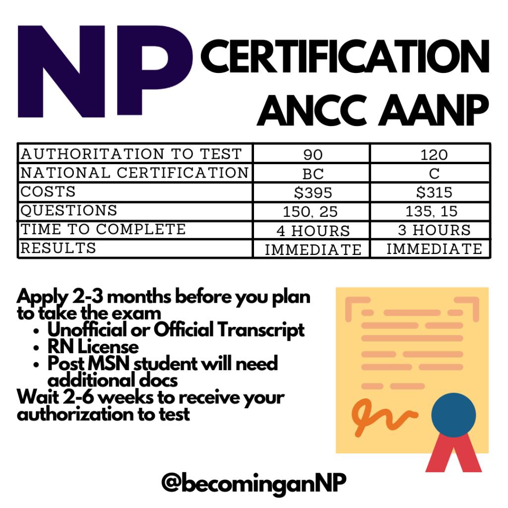 ANCC VS AANP