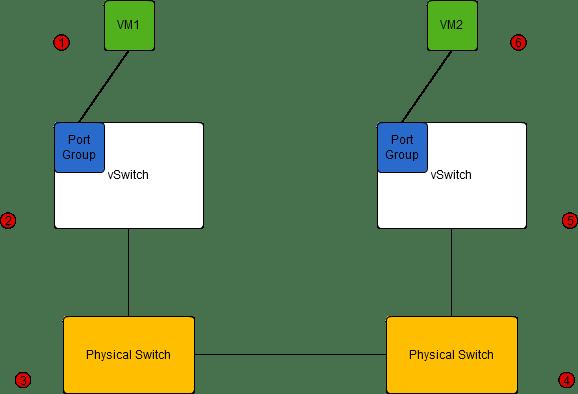Basic Network