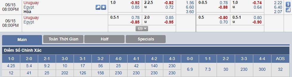 Tỷ lệ cá cược Ai cập vs Uruguay (15-06) World Cup
