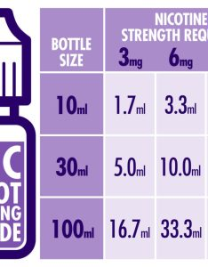 Nicotine shot mixing chart also guide vapable  cigarettes liquids and rh