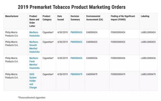 Premarket Tobacco Product Marketing Orders