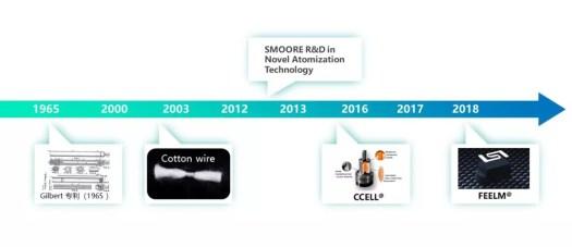 novel atomization technology