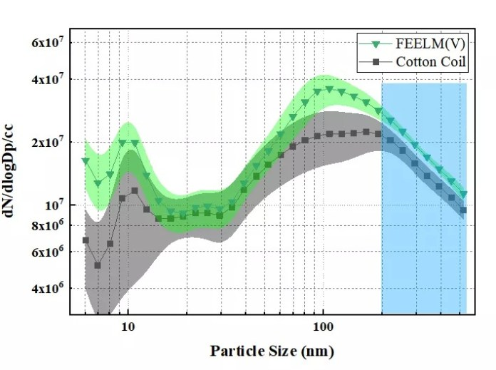 Comparison of particle size distribution between FEELM atomizing core and cotton core