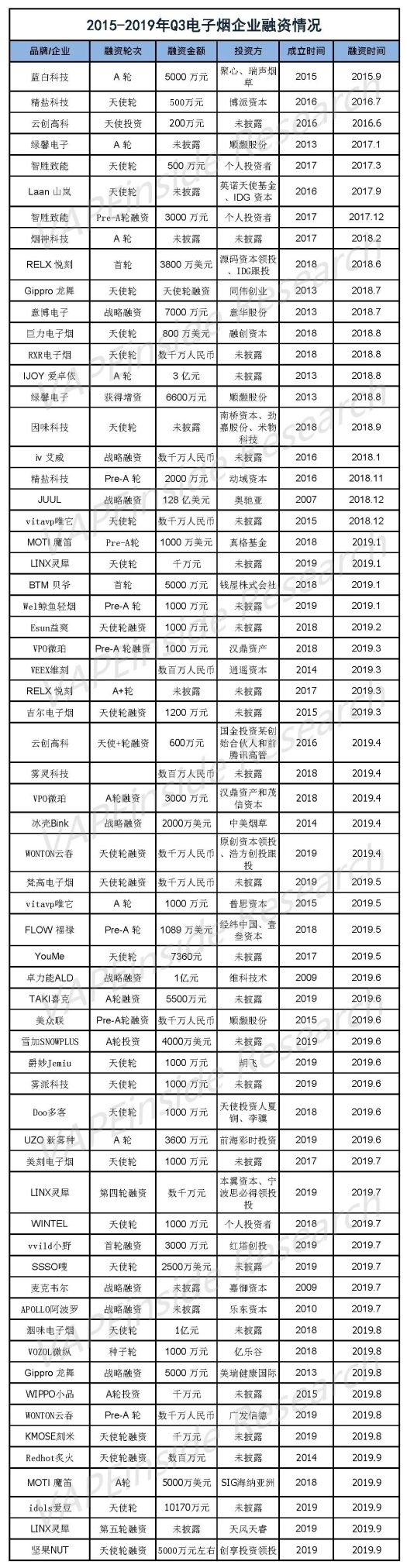 All the financing info of China vape enterprises