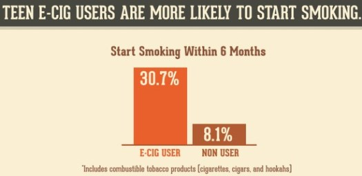 Teenagers are more likely to try traditional cigarettes after using electronic cigarettes. /NIDA