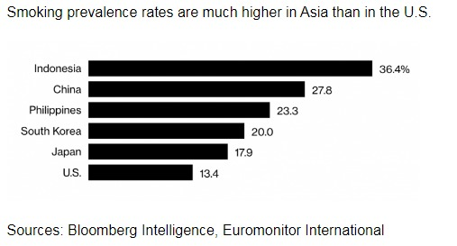 Bloomberg Intelligence, Euromonitor Internationa