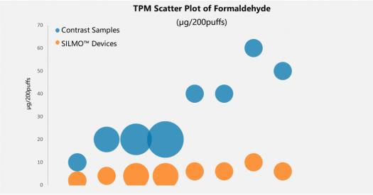 TPM - The New Criteria to Choose A Good E-cig