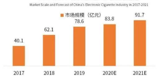 the market size of China's e-cigarette industry