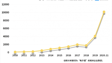 China vape company registrations increased by 167% year-on-year in the first three quarters