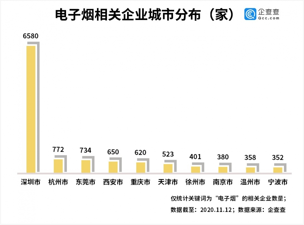 China e-cigarettte company registrations increased by 167% year-on-year in the first three quarters
