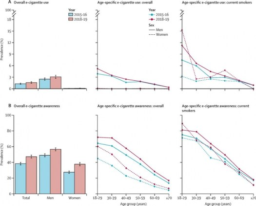 Figure 1: Prevalence of past 30-day e-cigarette use (A) and e-cigarette awareness (B) in 2015–16 and 2018–19 among Chinese adults, overall and in current smokers