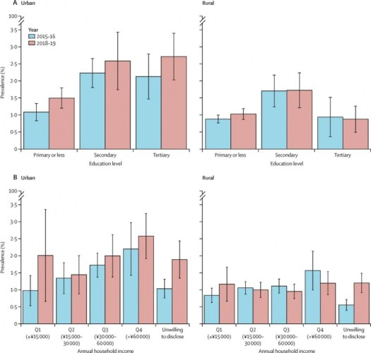 Figure 2: Prevalence of past 30-day e-cigarette use in urban and rural areas in China by education level (A) and annual household income (B) in 2015–16 and 2018–19
