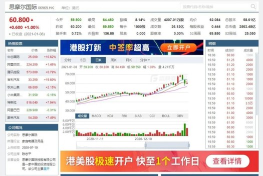 Smoore 170 million share trading ban is lifted on January 7