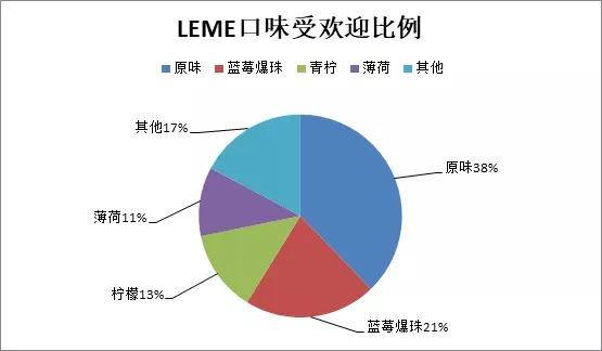 Source: LEME database