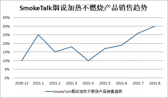 Source: SmokeTalk's sales data of heat-not-burn products in the first half of 2021