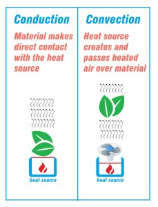conduction convection infographic