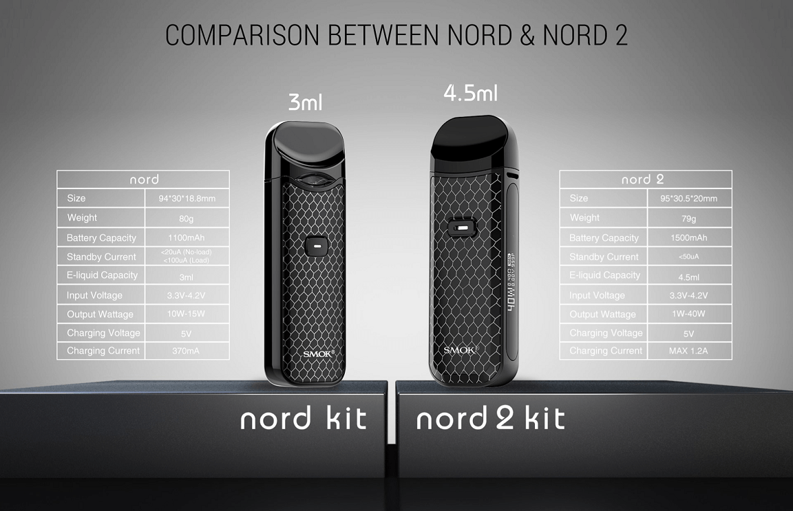 Nord 2 & Nord Kit Comparison