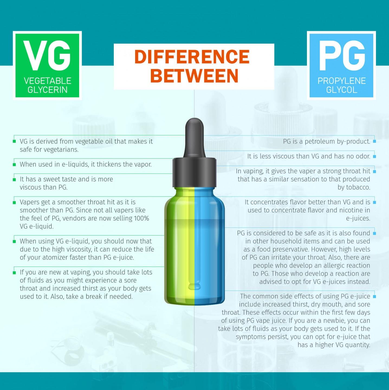 Vegetable Glycerin Vape