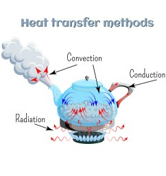 convection vs conduction in vaporizers explained [ 2084 x 2084 Pixel ]