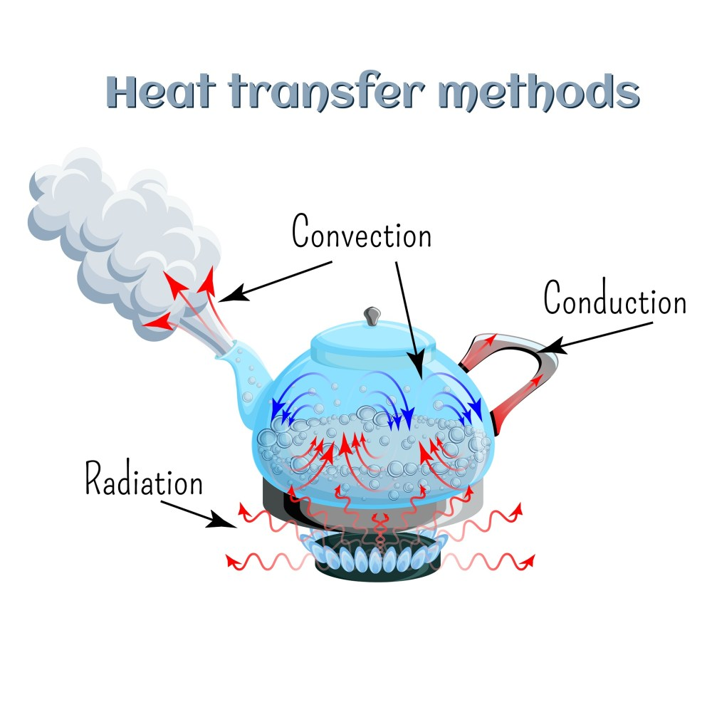 medium resolution of convection vs conduction in vaporizers explained