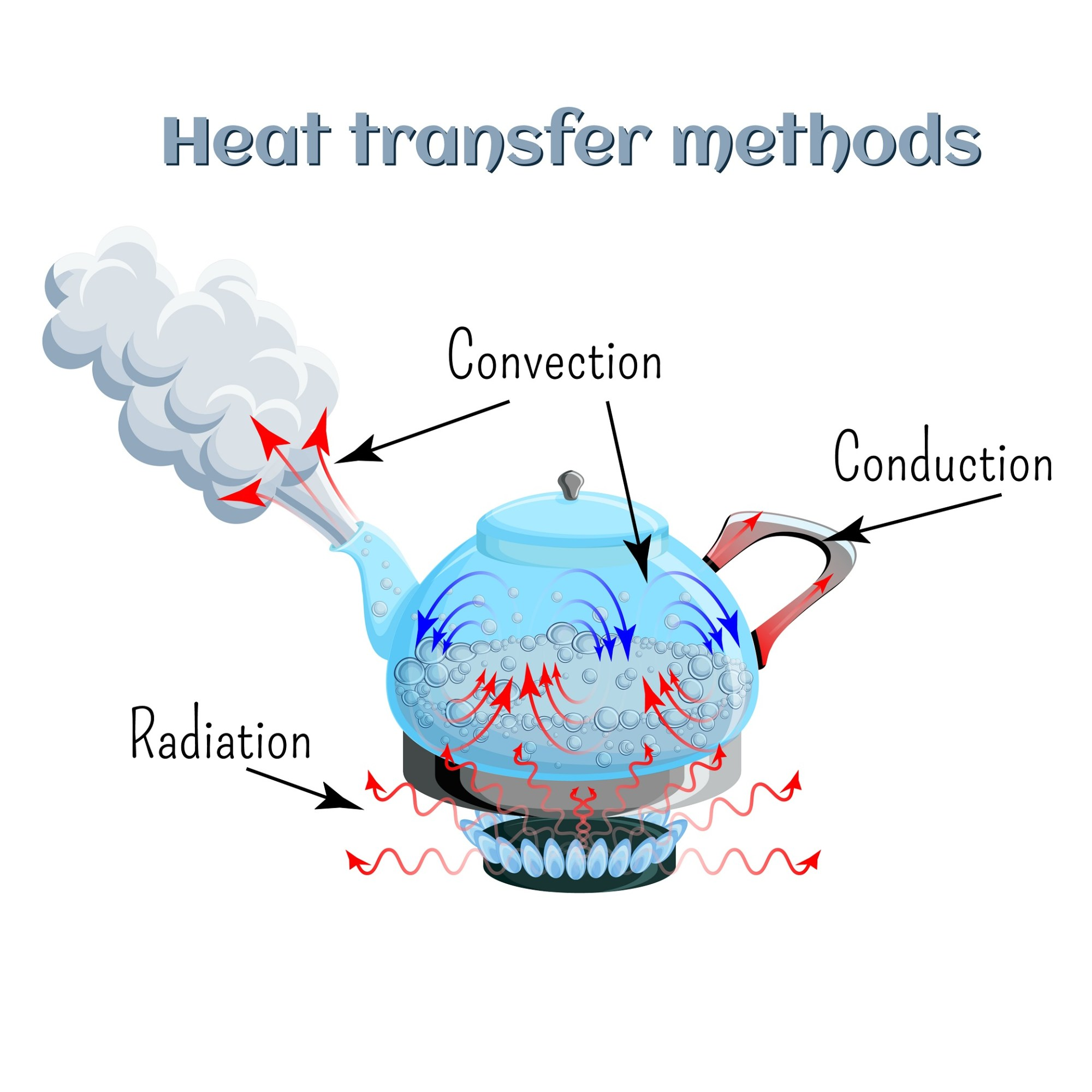 hight resolution of convection vs conduction in vaporizers explained