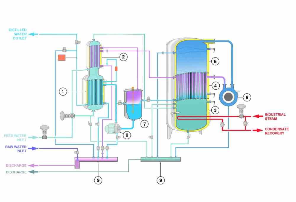 medium resolution of how vapor compression distiller works stmc st range steam heating diagram