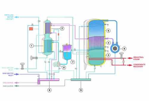 small resolution of how vapor compression distiller works stmc st range steam heating diagram