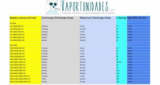 tabla comparativa baterias 18650 18500 18350