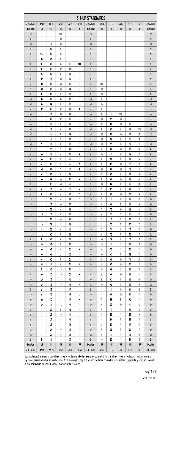 Army Pt Standards 2016 : standards, Fillable, Apft-standards, Physical, Fitness, Scorecard