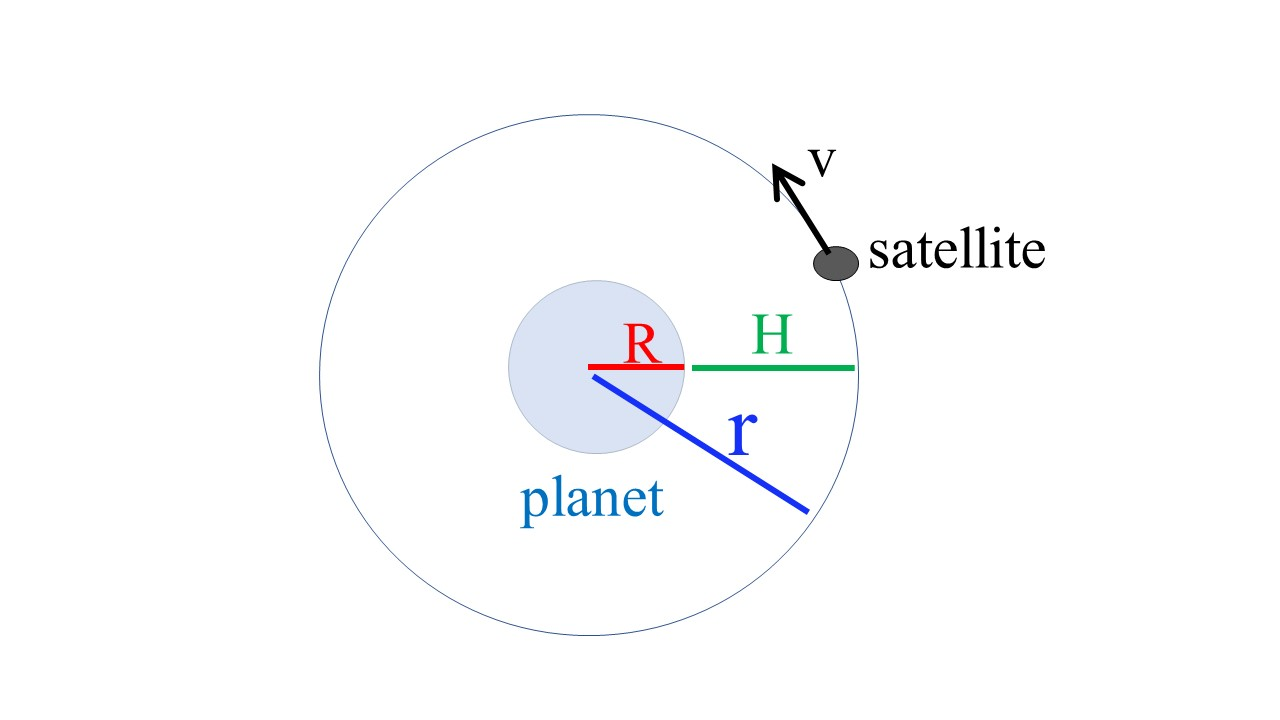 Solved: The Figure Shows A Satellite Orbitig Around A Plan