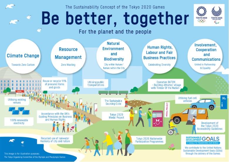 Plan de Sustentabilidad Tokio 2021