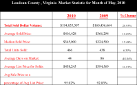 Has Loudoun County Residential Real Estate Market Improved