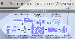 Big Picture des digitalen Wandels