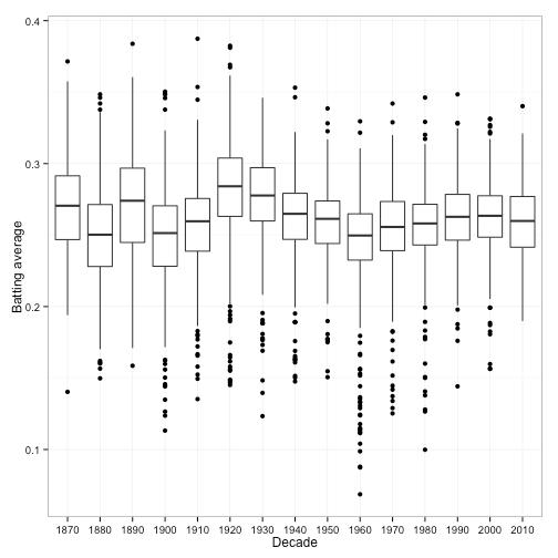 Understanding empirical Bayes estimation (using baseball