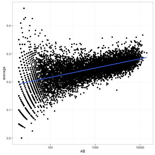 Understanding beta binomial regression (using baseball