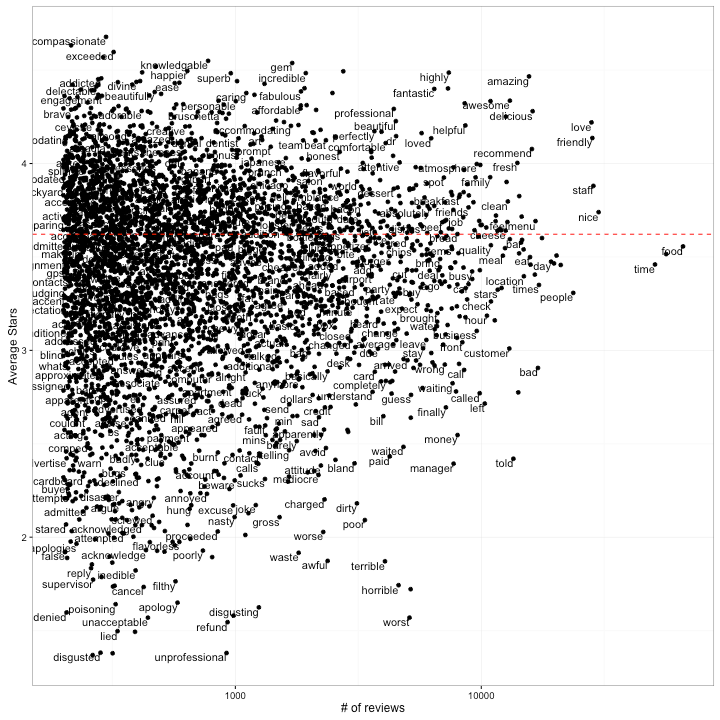 Does sentiment analysis work? A tidy analysis of Yelp