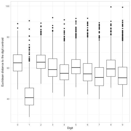 Exploring handwritten digit classification: a tidy