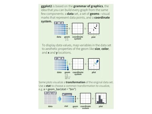 Grammar of graphics, CC BYRStudio