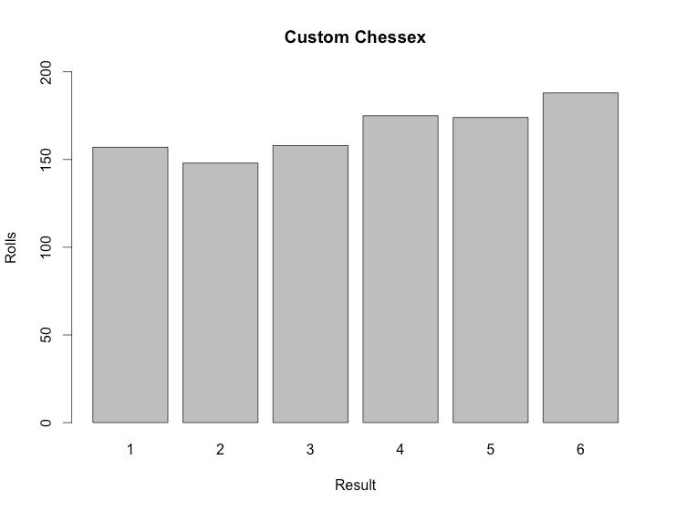 Custom Chessex Roll Distribution
