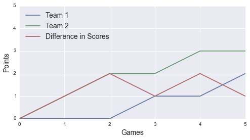 A single, additive-points match between equal players.