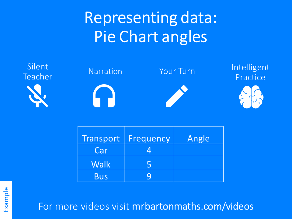 Calculating Pie Chart Angles Variation Theory