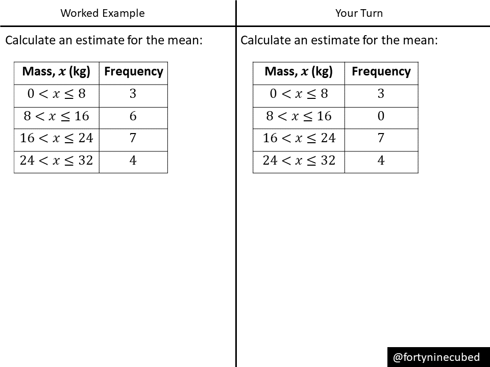 Estimate The Mean From Grouped Frequency Variation Theory