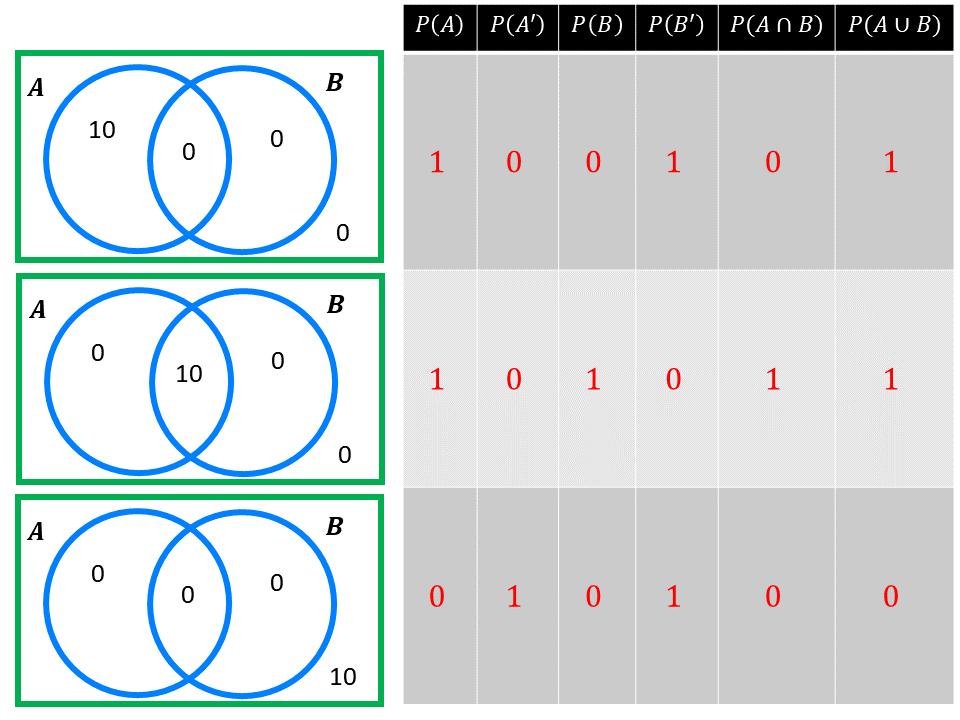 Probability From Venn Diagrams  U2013 Variation Theory