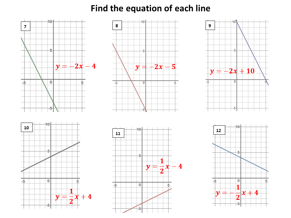 Equation of a straight line from the graph