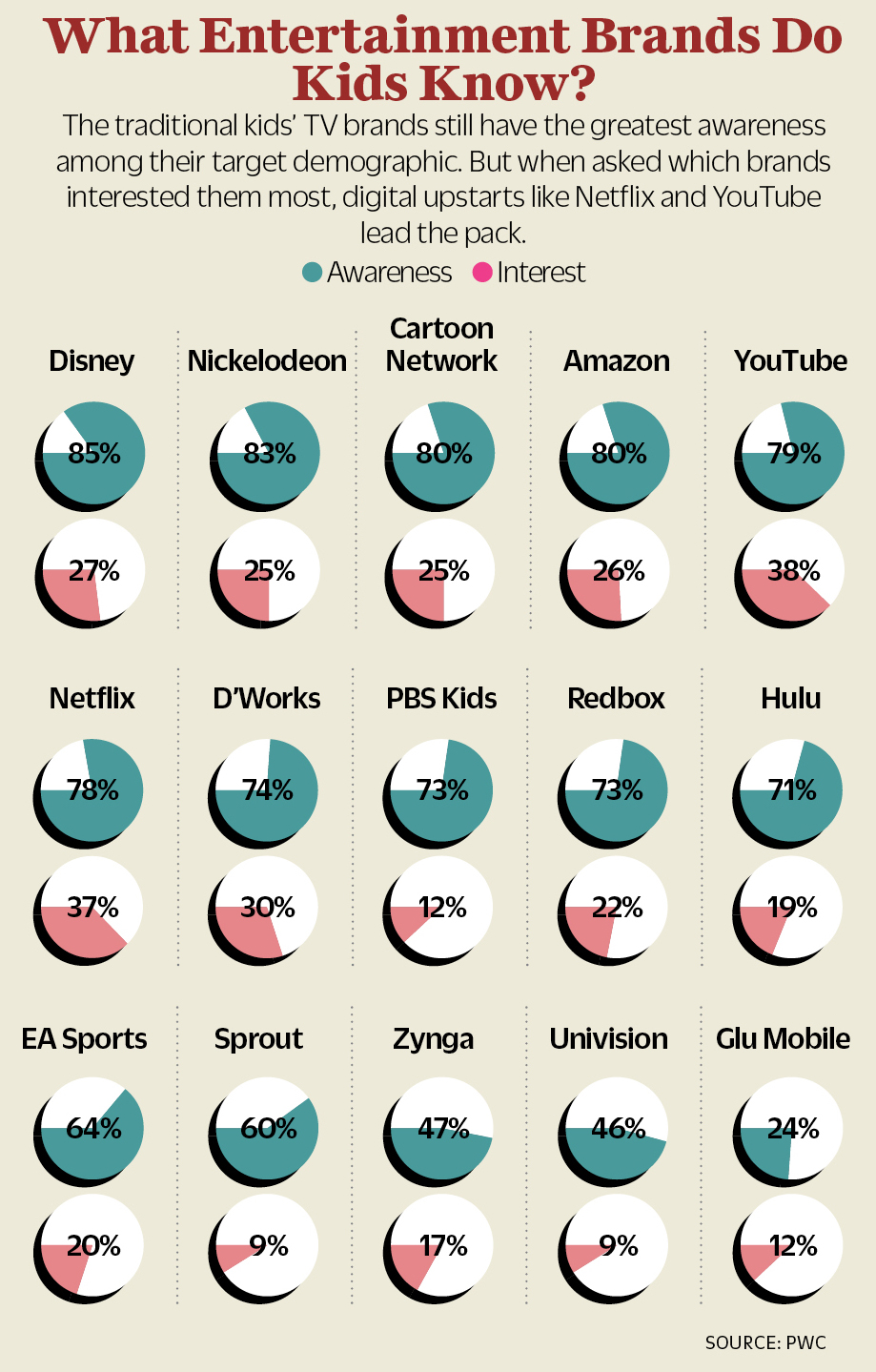 Cartoon Network Show Viewer Ratings : cartoon, network, viewer, ratings, Kids', Networks, Disney,, Nickelodeon, Fight, Ratings, Declines, Variety